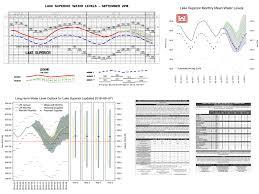 Water Level Forecast