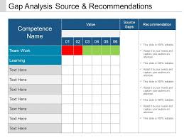 gap analysis template gap analysis source and recommendations ppt design