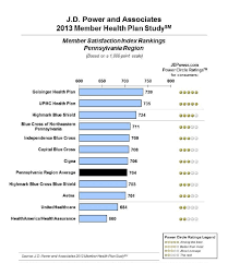 health insurance company rankings by state