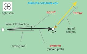 Squirt Cue Ball Deflection In Pool And Billiards