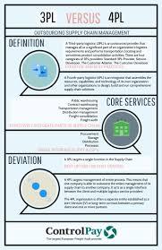 What Is A 3pl 3pl Versus 4pl By Ken Klaver Infographic