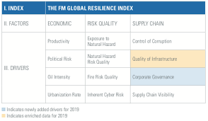 Norway Tops Annual Fm Global 2019 Resilience Index Of 130