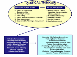 Critical Thinking Skills   Nursing SlidePlayer
