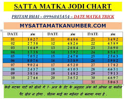 Iss Date Matka Trick Chart Ko App Tarik Ke Anushar Game