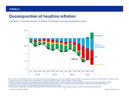 Headline Inflation Chart Global And Domestic Inflation