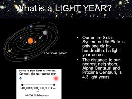 Of Earth In The Center  Ppt DownloadSolar System In Light Years