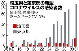 埼玉 県 コロナ ウイルス 感染 者 数