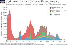 war of the worlds essay best images about african american iers  war and peace our world in data number of annual war battle deaths by world region