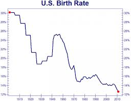 Birth Rate Chart U S Birth Rate The Chart That Really Scares The