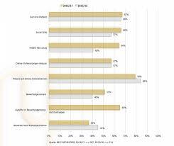 spannende studie best recruiters saatkorn best recruiters 2016 erhebungskategorien im vorjahresvergleich