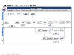 Itil Request Fulfillment Process Flow Chart Itil V3 Request Fulfilment Process Flow Google Search