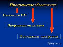 Презентация на тему Реферат по информатике Классификация  3 Программное обеспечение Системное ПО Операционная система Прикладные программы