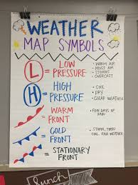 Weather Anchor Chart Weather Map Symbol Anchor Chart Weather Science Science