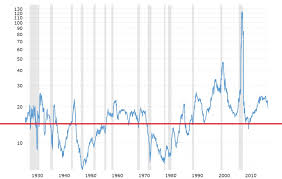 Price To Earnings Ratio Explanation Independent Trader Org