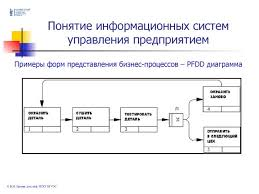 Информационные системы управления предприятием пример информационные системы управления предприятием пример
