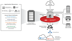delivering the value of microsoft azure stack hybrid cloud microsoft azure stack and equinix hybrid cloud interconnection use cases