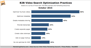 How Are B2b Marketers Using Video Marketing Charts