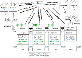 Value Stream Mapping Examples Value Stream Map Examples For Review And Comparison After 4