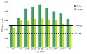 Daily Sodium Intake Chart In Focus Spring 2011
