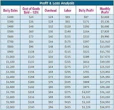 Ice Vending Machines Profit Best Estimating Profit [Analysis Chart] Snow Cones Pinterest Chart