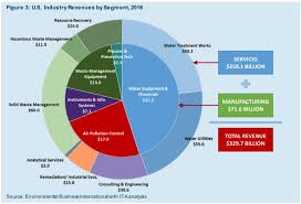 Government Chart Gulf Coast Environmental Systems