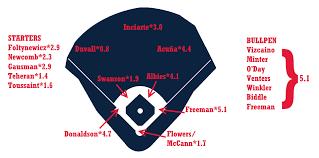 2019 Zips Projections Atlanta Braves Fangraphs Baseball