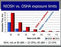 Osha Noise Exposure Chart U S Sweeper Noise Regs Explained And More