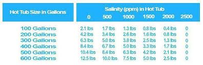 Intex Pool Gallons Chart Enjoyable Intex Pool Salt Calculator Refpacuv Top
