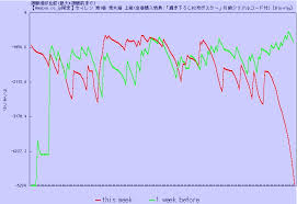 Seiren Blu Ray Pre Order Chart Yeah Anime