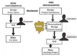 Mass Production Flow Chart Flow Chart Of Mass Customization And Open Products