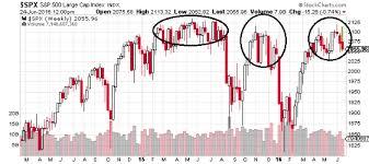 Brexit Stock Market Crash Chart Stock Market Crash Could Brexit Be The Catalyst Taking