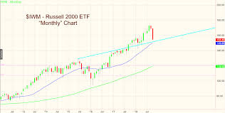 Daily Stock Charts Free Daily Weekly Stock Market Charts Break Down Monthly Next