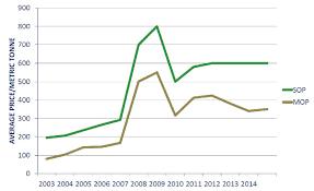 Sulphate Of Potash Price Chart Potash Hold The Salt