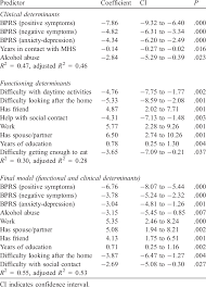 Clinical And Functioning Determinants Of Gaf Scoring