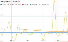 Monthly Weight Loss Chart First Time Using Google Sheets To Chart Data My First Month
