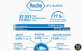 Pharmaceutical Sales Companies Best Pharma Companies At A Glance Roche Igeahub