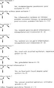 Figure 1 From Histology Of Hidradenitis Suppurativa