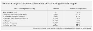 Sommerlicher Wärmeschutz Angenehme Kühle Trotz Sommerhitze Blog