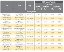 Marriott Points Chart 2019 Ko Olina Beach Club Points Charts 2018 2019 2 Selling