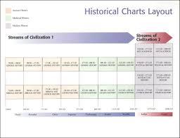 Civilisation Timeline Chart Streams Of Civilization Historical Timeline 006733 Details