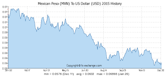 Mexican Exchange Rate Chart 320 Mxn Mexican Peso Mxn To Us Dollar Usd Currency