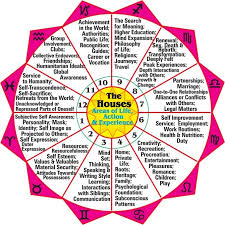 Astrology Houses Chart Soul Astrology Empowerment Coaching Rising Sign Houses