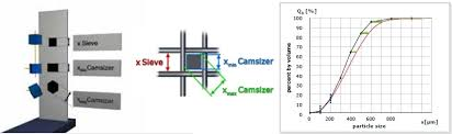 Comparison Between Dynamic Image Analysis Laser Diffraction