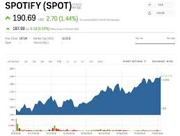 Spotify Shrugs Off Heavy Losses After Posting Better Than