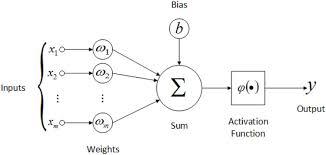 The Artificial Neural Networks Handbook Part 4 Jayesh