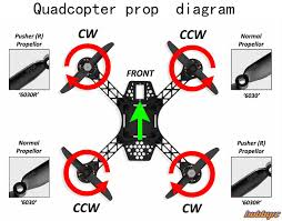Quadcopter Design Theory If You Making A Quadcopter And Have Bought A Lot Of Parts