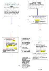 Criminal Law Elements Chart Law1114 Sexual Offences Flow Chart Notexchange