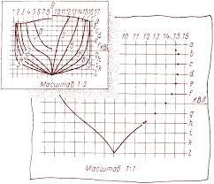 Найден Чертеж мидель шпангоута сухогрузного судна  сухогрузного судна Реферат Читать текст Прошу В Чертеж мидель шпангоута сухогрузного судна ширина мидель шпангоуте конструктивной ватерлинии