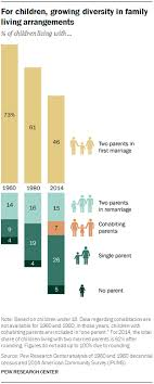Family Relationship Chart Marriage The American Family Today Pew Research Center