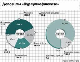 В Сургутнефтегазе обнаружено исчезновение % казначейских  Сургутнефтегаз мафия скандал Богданов